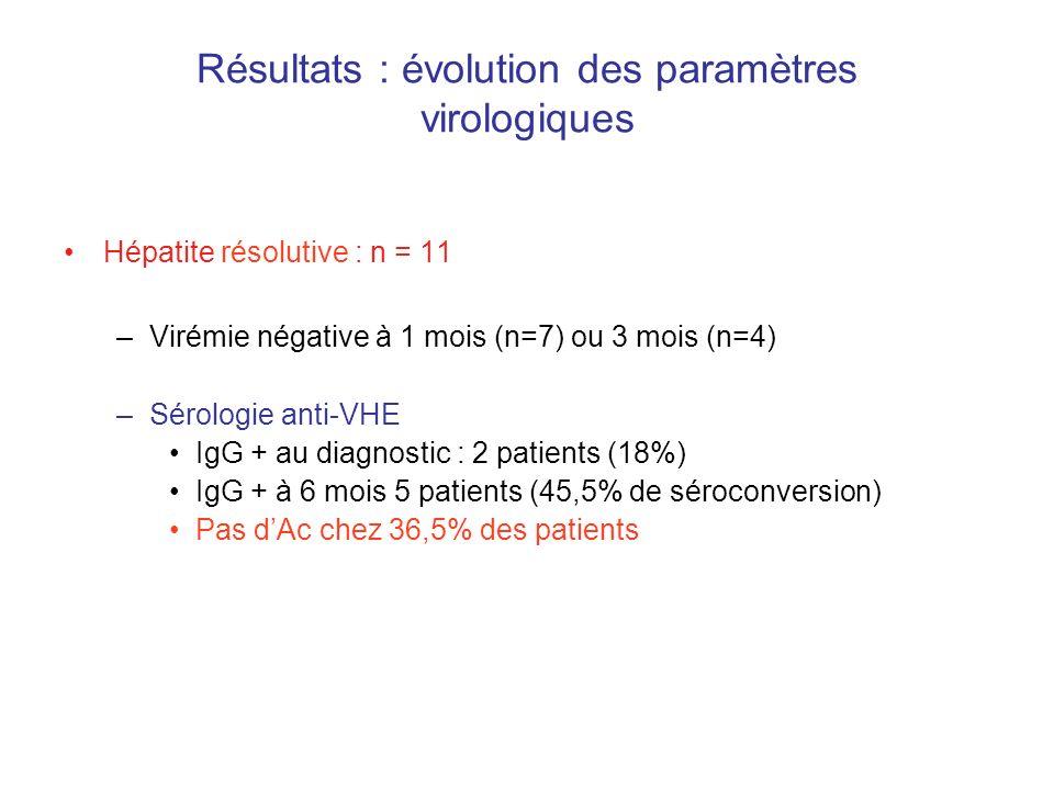 Résultats : évolution des paramètres virologiques Hépatite résolutive : n = 11 –Virémie négative à 1 mois (n=7) ou 3 mois (n=4) –Sérologie anti-VHE Ig