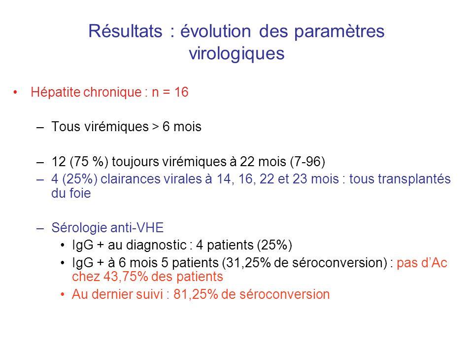Résultats : évolution des paramètres virologiques Hépatite chronique : n = 16 –Tous virémiques > 6 mois –12 (75 %) toujours virémiques à 22 mois (7-96