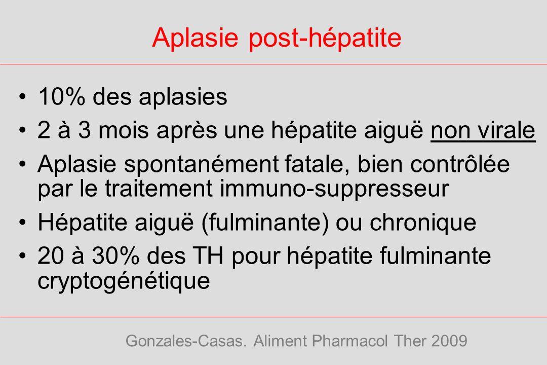 Aplasie post-hépatite 10% des aplasies 2 à 3 mois après une hépatite aiguë non virale Aplasie spontanément fatale, bien contrôlée par le traitement im