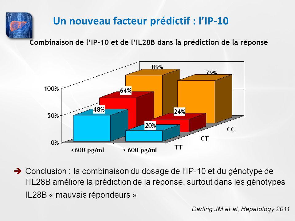 Un nouveau facteur prédictif : lIP-10 Conclusion : la combinaison du dosage de lIP-10 et du génotype de lIL28B améliore la prédiction de la réponse, s