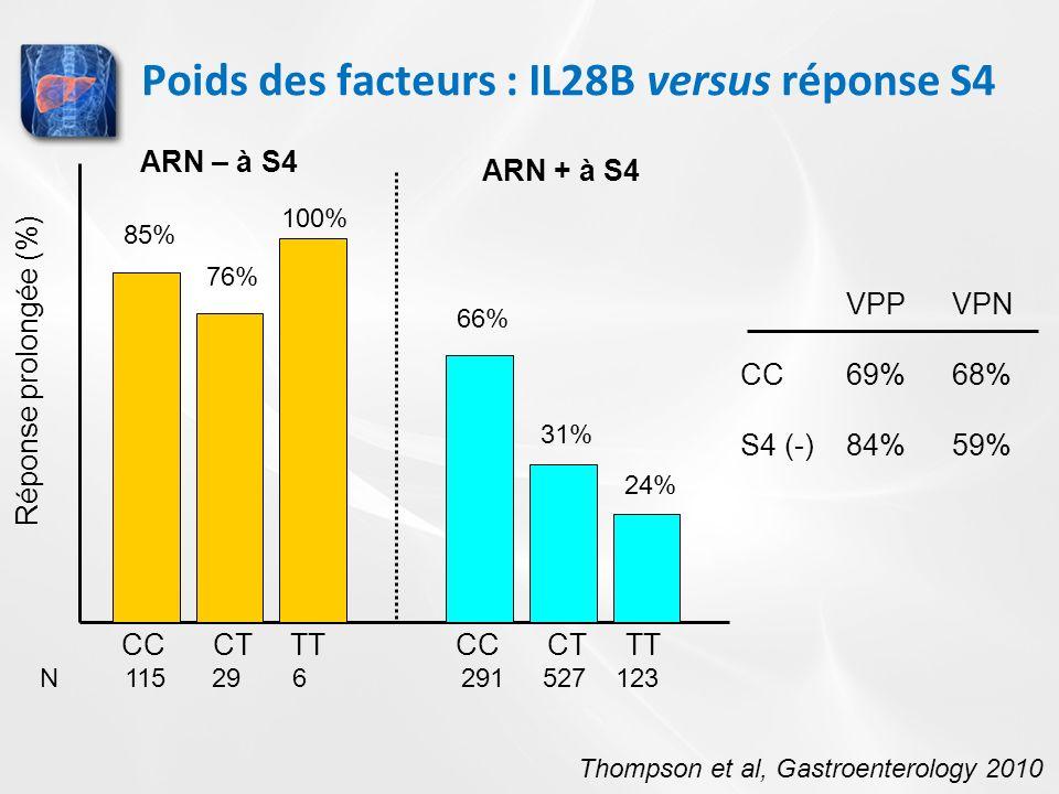 Poids des facteurs : IL28B versus réponse S4 85% 76% 100% 66% 31% 24% Réponse prolongée (%) Thompson et al, Gastroenterology 2010 VPPVPN CC69%68% S4 (