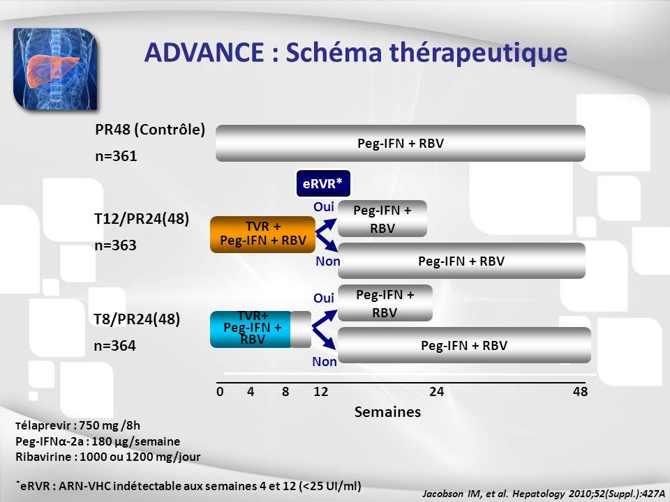 0 4 8 12 24 48 Semaines Peg-IFN + RBV PR48 (Contrôle) n=361 Peg-IFN + RBV TVR + Peg-IFN + RBV T12/PR24(48) n=363 T8/PR24(48) n=364 Peg-IFN + RBV * eRV