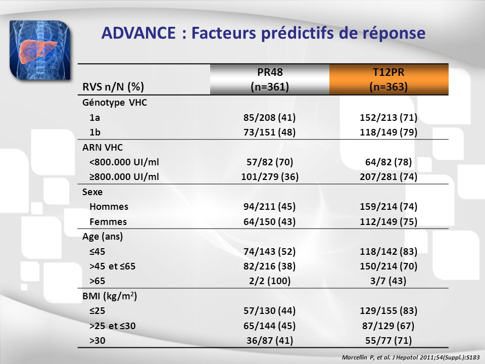 ADVANCE : Facteurs prédictifs de réponse RVS n/N (%) PR48 (n=361) T12PR (n=363) Génotype VHC 1a85/208 (41)152/213 (71) 1b73/151 (48)118/149 (79) ARN V