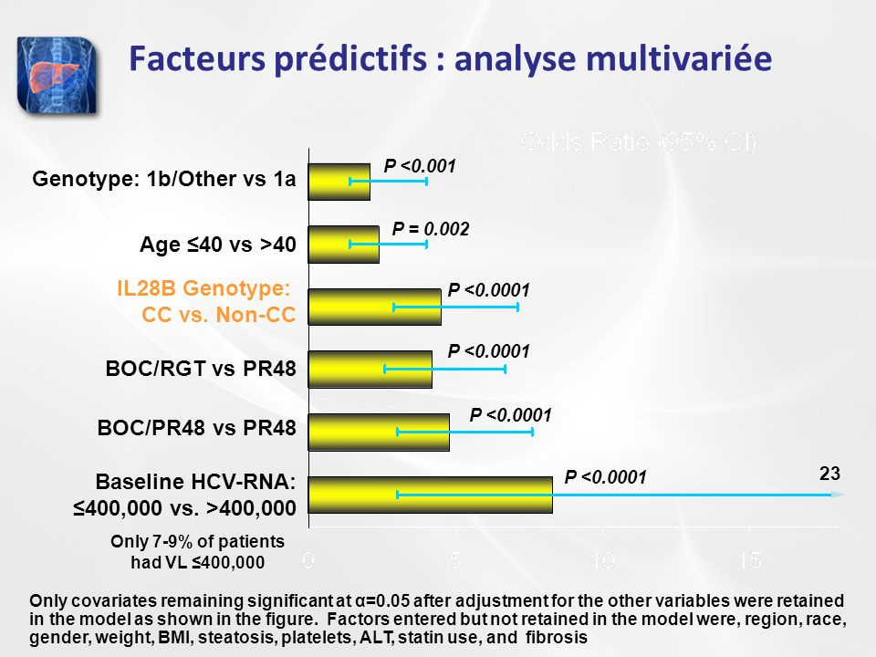 Facteurs prédictifs : analyse multivariée P <0.0001 BOC/PR48 vs PR48 BOC/RGT vs PR48 P = 0.002 P <0.0001 P <0.001 Only covariates remaining significant at α=0.05 after adjustment for the other variables were retained in the model as shown in the figure.