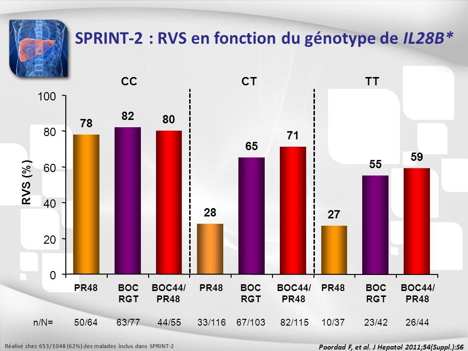 Poordad F, et al. J Hepatol 2011;54(Suppl.):S6 RVS (%) PR48 50/64 n/N= CCTT BOC44/ PR48 44/55 CT BOC RGT 63/77 PR48 33/116 BOC44/ PR48 82/115 BOC RGT