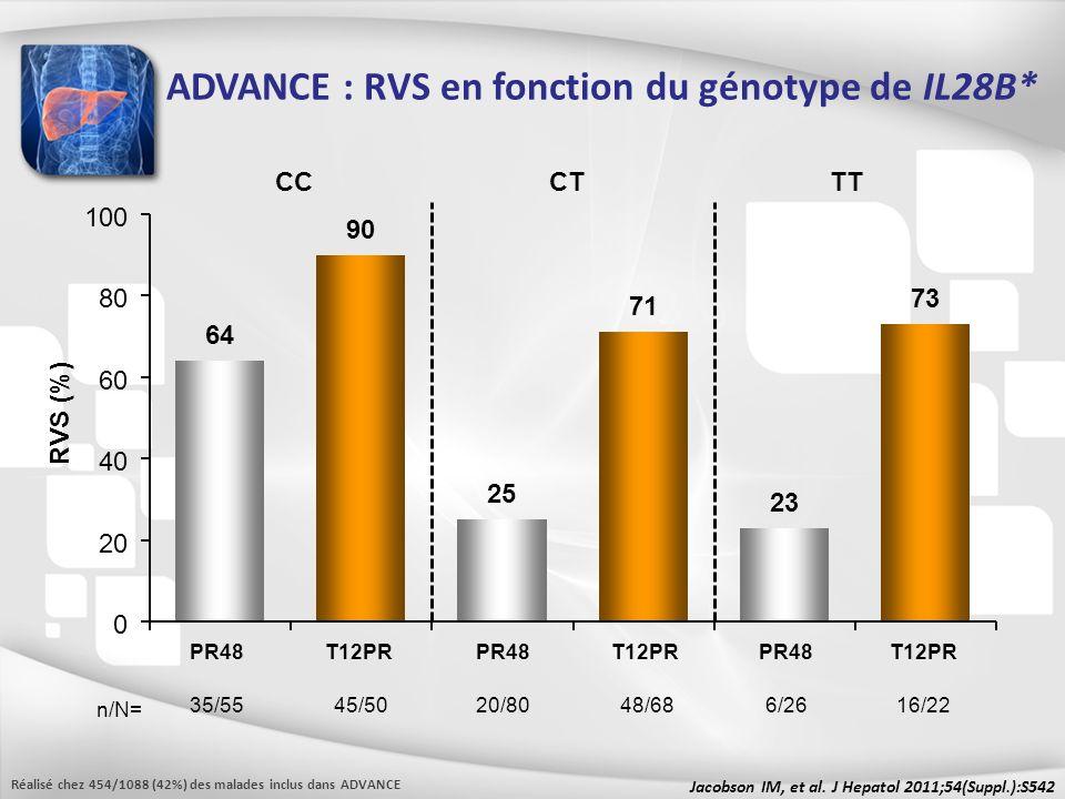 ADVANCE : RVS en fonction du génotype de IL28B* Jacobson IM, et al. J Hepatol 2011;54(Suppl.):S542 RVS (%) PR48 35/55 n/N= CCTT T12PR 45/50 PR48 6/26