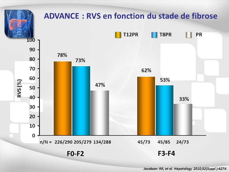 226/290205/279134/28824/7345/8545/73 78% 73% 47% 62% 53% 33% F0-F2 F3-F4 n/N = 0 10 20 30 40 50 60 70 80 90 100 RVS (%) T12PRT8PRPR ADVANCE : RVS en f