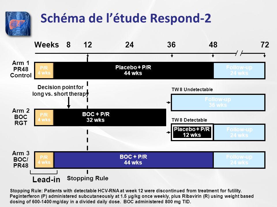 Schéma de létude Respond-2 Stopping Rule Weeks12244872 Placebo + P/R 44 wks P/R 4 wks Follow-up 24 wks Arm 1 PR48 Control TW 8 Undetectable BOC + P/R