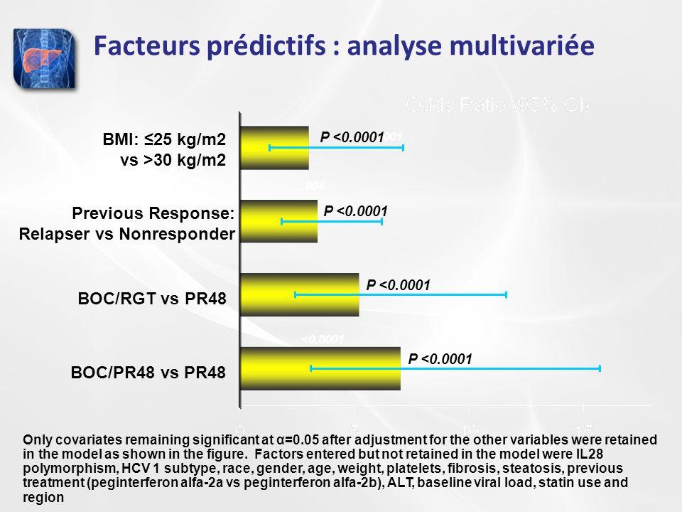 <0.0001 P <0.0001.004 BOC/PR48 vs PR48 BOC/RGT vs PR48 Previous Response: Relapser vs Nonresponder BMI: 25 kg/m2 vs >30 kg/m2 P <0.0001 Only covariate