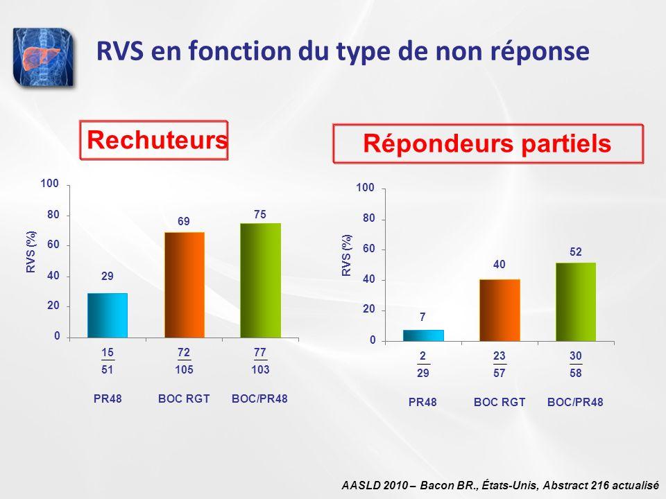 RVS en fonction du type de non réponse AASLD 2010 – Bacon BR., États-Unis, Abstract 216 actualisé 72 105 77 103 PR48BOC/PR48BOC RGT 29 69 75 0 20 40 6