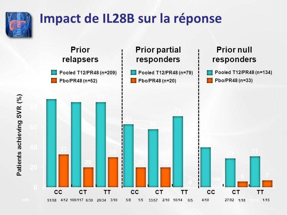 Prior relapsers Patients achieving SVR (%) Prior partial responders Prior null responders CCCT TT CCCT TT CCCT TT Pooled T12/PR48 (n=209) Pbo/PR48 (n=