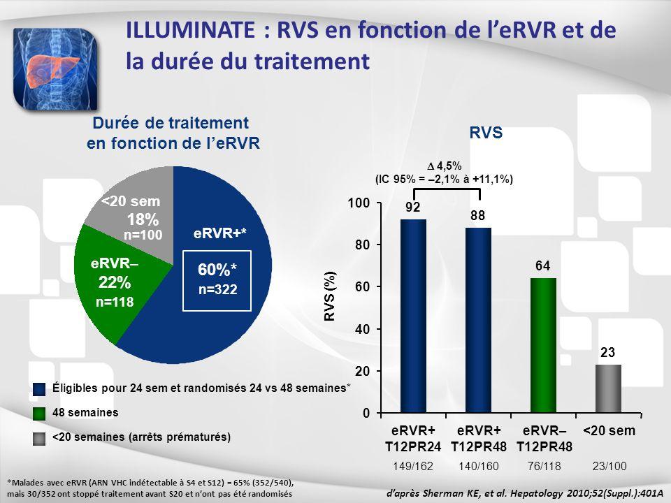ILLUMINATE : RVS en fonction de leRVR et de la durée du traitement Durée de traitement en fonction de leRVR 60%* n=322 22% n=118 daprès Sherman KE, et