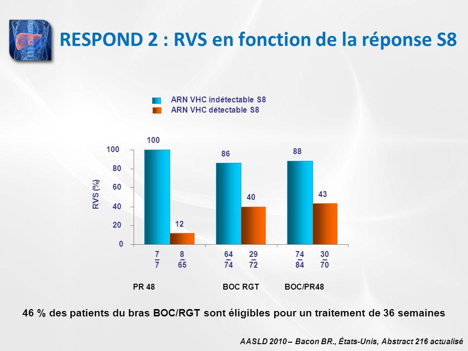RESPOND 2 : RVS en fonction de la réponse S8 AASLD 2010 – Bacon BR., États-Unis, Abstract 216 actualisé 7864297430 76574728470 ______ 100 86 88 12 40