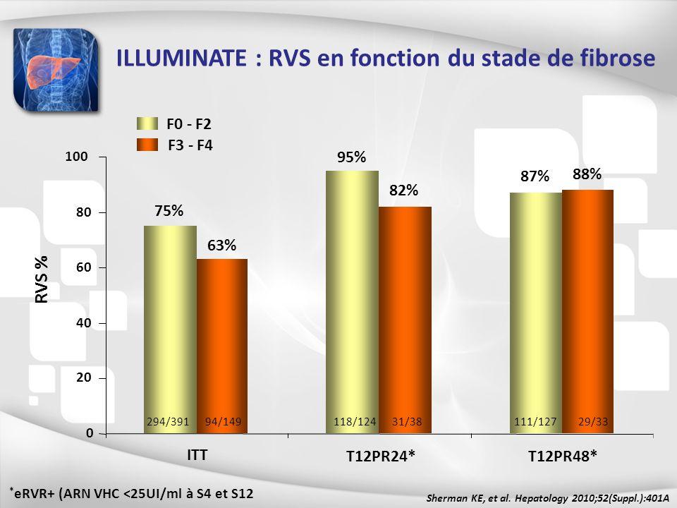 ITT T12PR24*T12PR48* F0 - F2 F3 - F4 75% 95% 87% 63% 82% 88% 0 20 40 60 80 100 294/39194/149118/12431/38111/12729/33 RVS % ILLUMINATE : RVS en fonctio