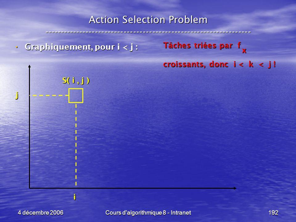 4 décembre 2006Cours d'algorithmique 8 - Intranet192 Action Selection Problem ----------------------------------------------------------------- Graphi