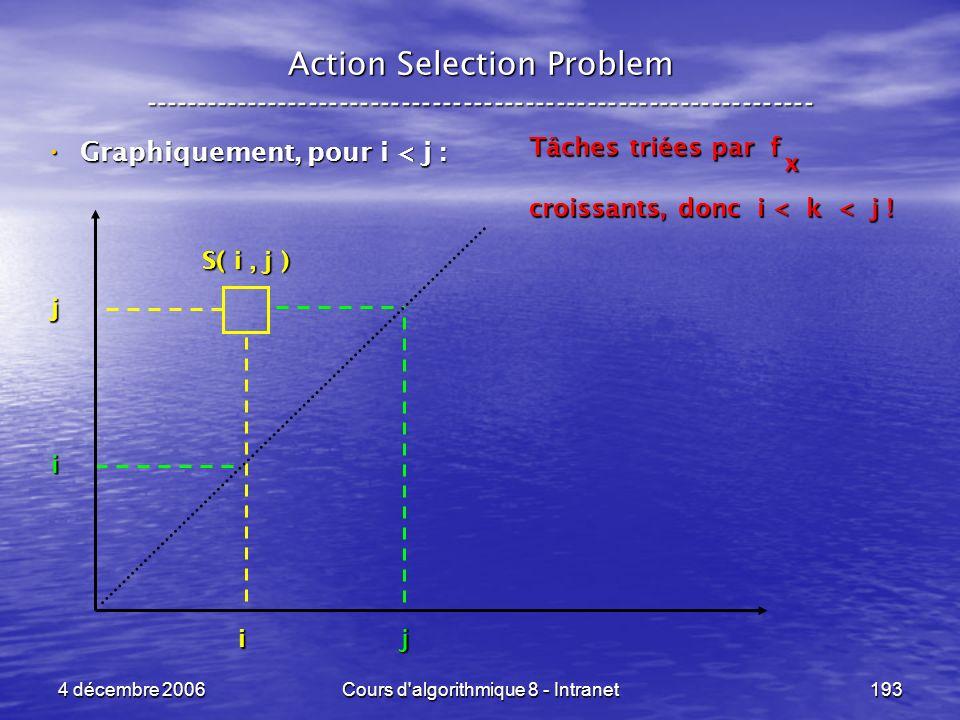 4 décembre 2006Cours d'algorithmique 8 - Intranet193 Action Selection Problem ----------------------------------------------------------------- Graphi