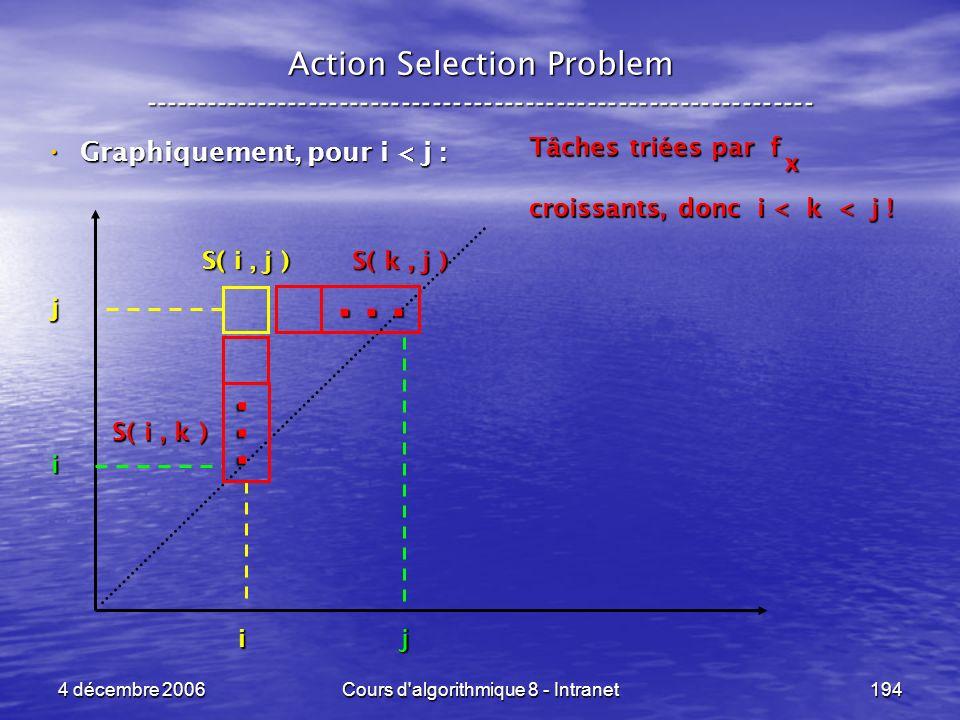4 décembre 2006Cours d'algorithmique 8 - Intranet194... Action Selection Problem ----------------------------------------------------------------- Gra