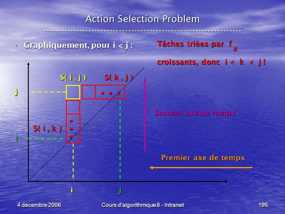 4 décembre 2006Cours d'algorithmique 8 - Intranet195... Action Selection Problem ----------------------------------------------------------------- Gra