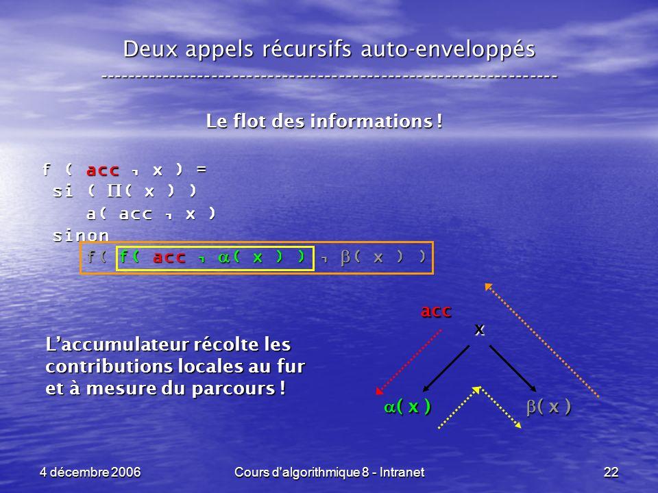 4 décembre 2006Cours d'algorithmique 8 - Intranet22 Deux appels récursifs auto-enveloppés ------------------------------------------------------------