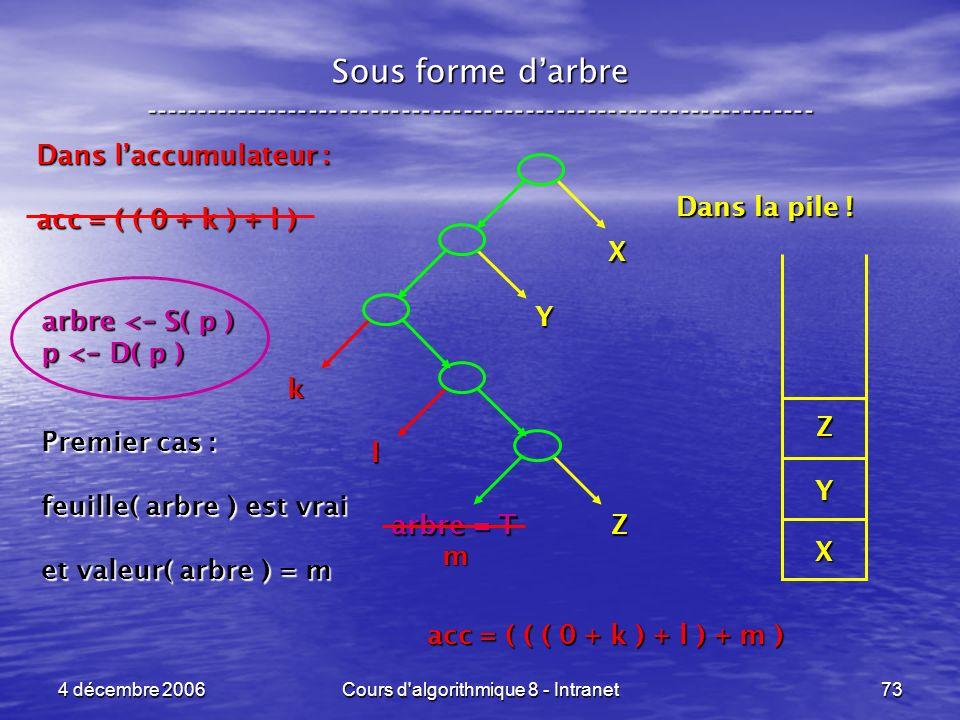 4 décembre 2006Cours d'algorithmique 8 - Intranet73 Sous forme darbre ----------------------------------------------------------------- Dans la pile !