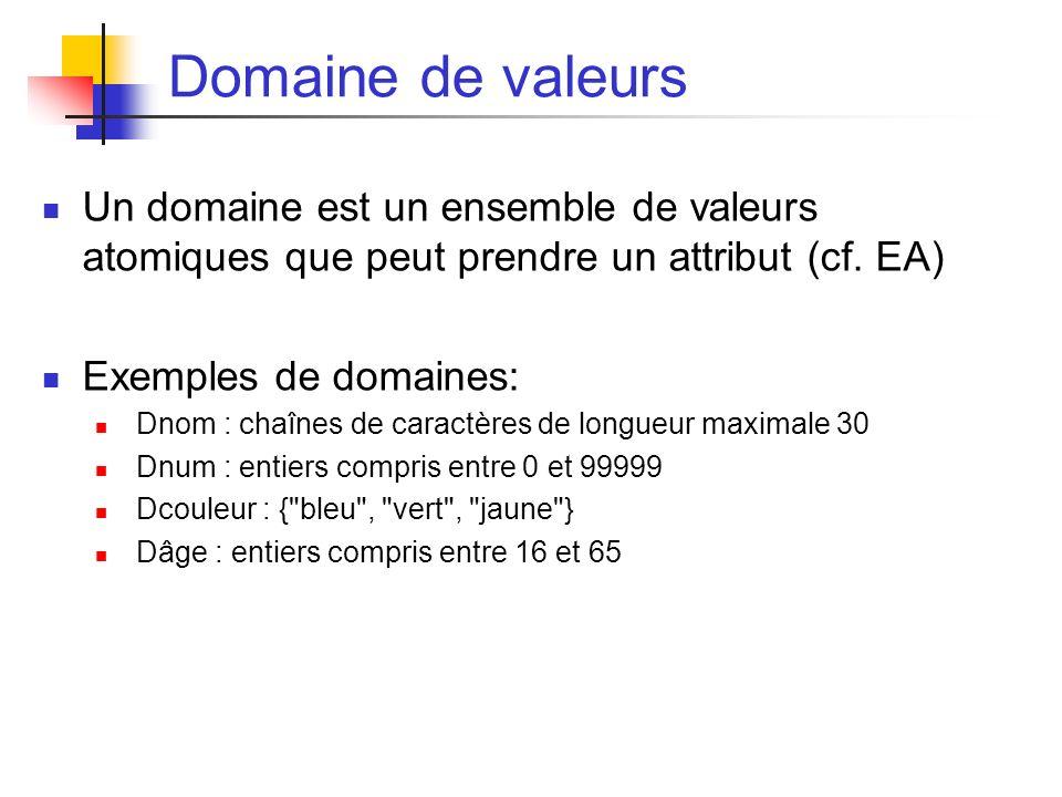 Domaine de valeurs Un domaine est un ensemble de valeurs atomiques que peut prendre un attribut (cf.