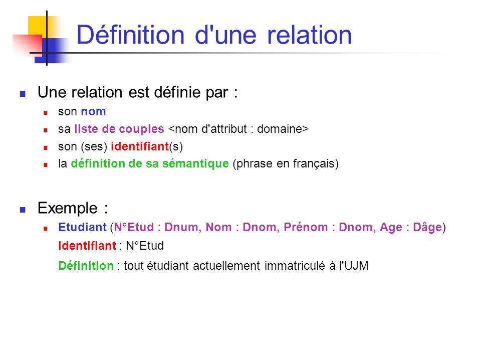 Définition d une relation Une relation est définie par : son nom sa liste de couples son (ses) identifiant(s) la définition de sa sémantique (phrase en français) Exemple : Etudiant (N°Etud : Dnum, Nom : Dnom, Prénom : Dnom, Age : Dâge) Identifiant : N°Etud Définition : tout étudiant actuellement immatriculé à l UJM