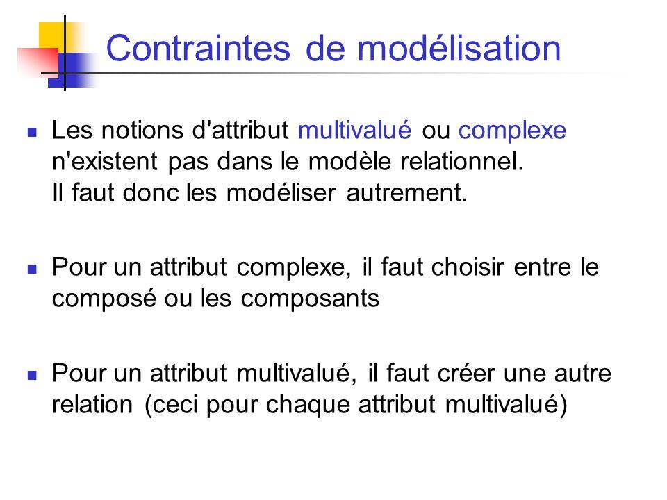 Contraintes de modélisation Les notions d attribut multivalué ou complexe n existent pas dans le modèle relationnel.