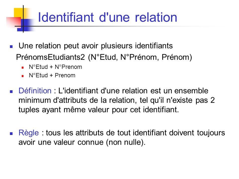 Identifiant d une relation Une relation peut avoir plusieurs identifiants PrénomsEtudiants2 (N°Etud, N°Prénom, Prénom) N°Etud + N°Prenom N°Etud + Prenom Définition : L identifiant d une relation est un ensemble minimum d attributs de la relation, tel qu il n existe pas 2 tuples ayant même valeur pour cet identifiant.
