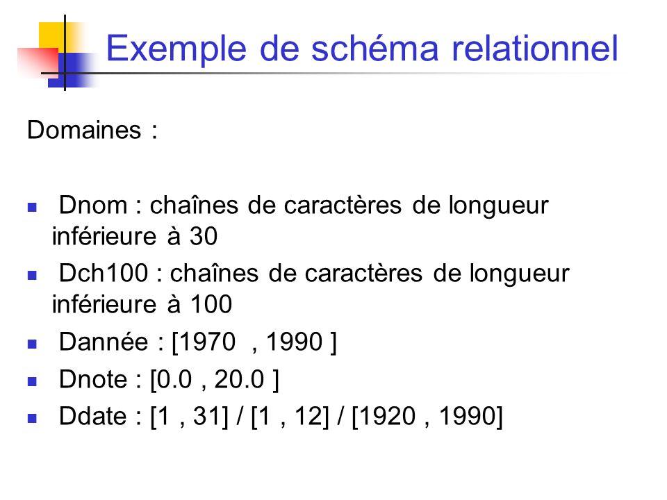 Exemple de schéma relationnel Domaines : Dnom : chaînes de caractères de longueur inférieure à 30 Dch100 : chaînes de caractères de longueur inférieure à 100 Dannée : [1970, 1990 ] Dnote : [0.0, 20.0 ] Ddate : [1, 31] / [1, 12] / [1920, 1990]