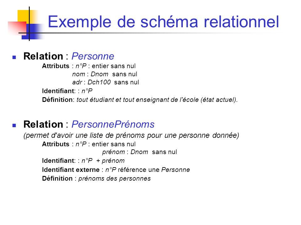 Exemple de schéma relationnel Relation : Personne Attributs : n°P : entier sans nul nom : Dnom sans nul adr : Dch100 sans nul Identifiant: : n°P Définition: tout étudiant et tout enseignant de l école (état actuel).