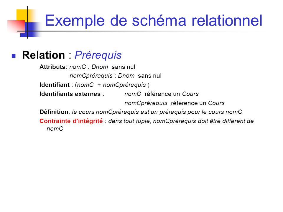 Exemple de schéma relationnel Relation : Prérequis Attributs: nomC : Dnom sans nul nomCprérequis : Dnom sans nul Identifiant : (nomC + nomCprérequis ) Identifiants externes : nomC référence un Cours nomCprérequis référence un Cours Définition: le cours nomCprérequis est un prérequis pour le cours nomC Contrainte d intégrité : dans tout tuple, nomCprérequis doit être différent de nomC