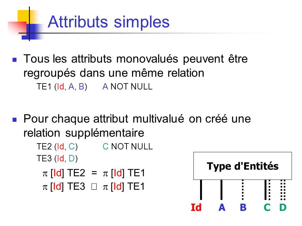 Attributs simples Tous les attributs monovalués peuvent être regroupés dans une même relation TE1 (Id, A, B) A NOT NULL Pour chaque attribut multivalué on créé une relation supplémentaire TE2 (Id, C)C NOT NULL TE3 (Id, D) [Id] TE2 = [Id] TE1 [Id] TE3 [Id] TE1 IdABCD Type d Entités