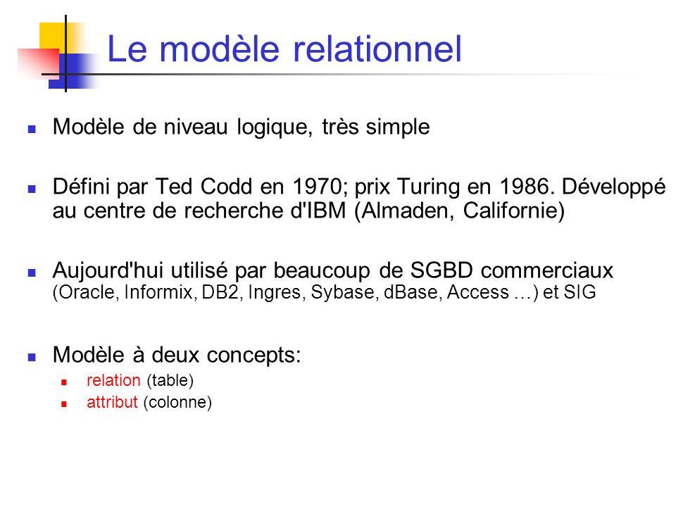 Le modèle relationnel Modèle de niveau logique, très simple Défini par Ted Codd en 1970; prix Turing en 1986.