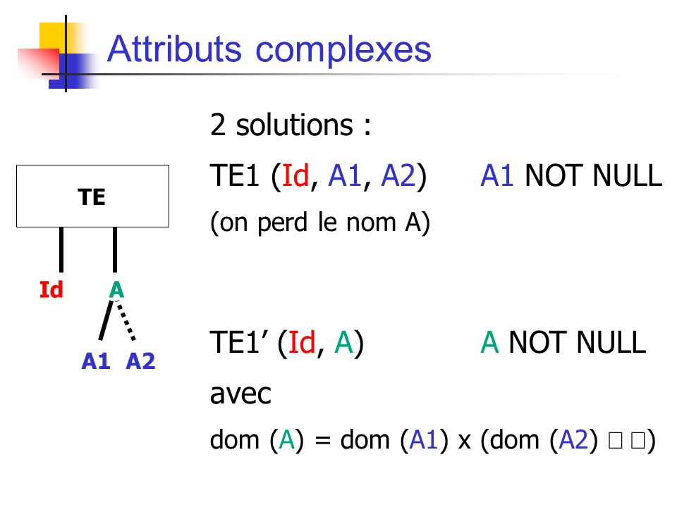 Attributs complexes 2 solutions : TE1 (Id, A1, A2) A1 NOT NULL (on perd le nom A) TE1 (Id, A)A NOT NULL avec dom (A) = dom (A1) x (dom (A2) ) IdA TE A1A1A2A2