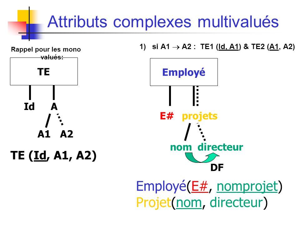 Attributs complexes multivalués 1) si A1 A2 : TE1 (Id, A1) & TE2 (A1, A2) TE (Id, A1, A2) E#projets Employé nomdirecteur DF Employé(E#, nomprojet) Projet(nom, directeur) IdA TE A1A1A2A2 Rappel pour les mono valués: