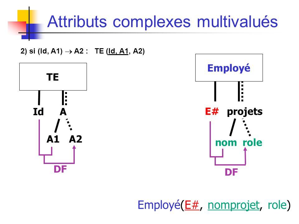 Attributs complexes multivalués 2) si (Id, A1) A2 : TE (Id, A1, A2) IdA TE A1A1A2A2 E#projets Employé nomrole DF Employé(E#, nomprojet, role) DF