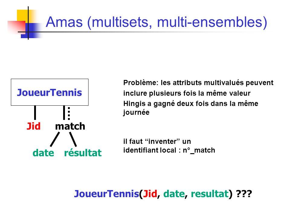 Amas (multisets, multi-ensembles) Problème: les attributs multivalués peuvent inclure plusieurs fois la même valeur Hingis a gagné deux fois dans la même journée il faut inventer un identifiant local : n°_match Jidmatch JoueurTennis daterésultat JoueurTennis(Jid, date, resultat)