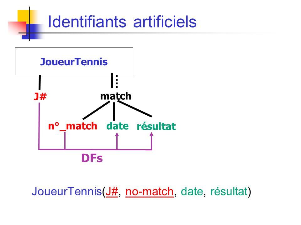 Identifiants artificiels J# match JoueurTennis n°_match date résultat DFs JoueurTennis(J#, no-match, date, résultat)