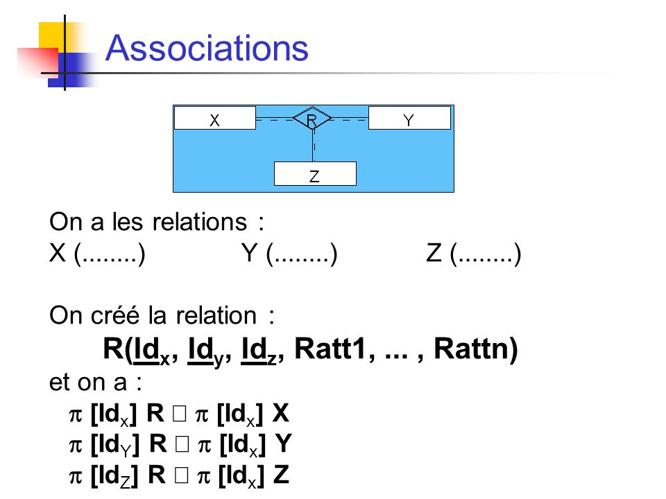 Associations On a les relations : X (........) Y (........) Z (........) On créé la relation : R(Id x, Id y, Id z, Ratt1,..., Rattn) et on a : [Id x ] R [Id x ] X [Id Y ] R [Id x ] Y [Id Z ] R [Id x ] Z