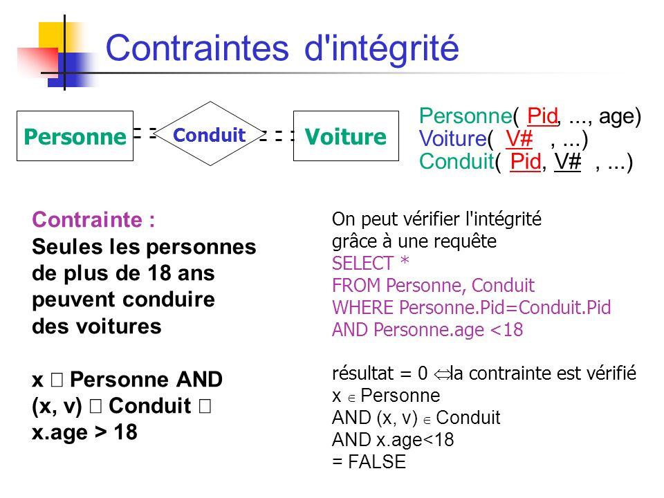 Contraintes d intégrité Contrainte : Seules les personnes de plus de 18 ans peuvent conduire des voitures x Personne AND (x, v) Conduit x.age > 18 Personne(Pid,..., age) Voiture(V#V#,...) Conduit(Pid, V#,...) PersonneVoiture Conduit On peut vérifier l intégrité grâce à une requête SELECT * FROM Personne, Conduit WHERE Personne.Pid=Conduit.Pid AND Personne.age <18 résultat = 0 la contrainte est vérifié x Personne AND (x, v) Conduit AND x.age<18 = FALSE
