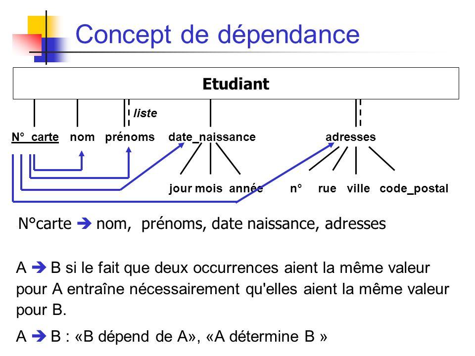 Concept de dépendance A B si le fait que deux occurrences aient la même valeur pour A entraîne nécessairement qu elles aient la même valeur pour B.