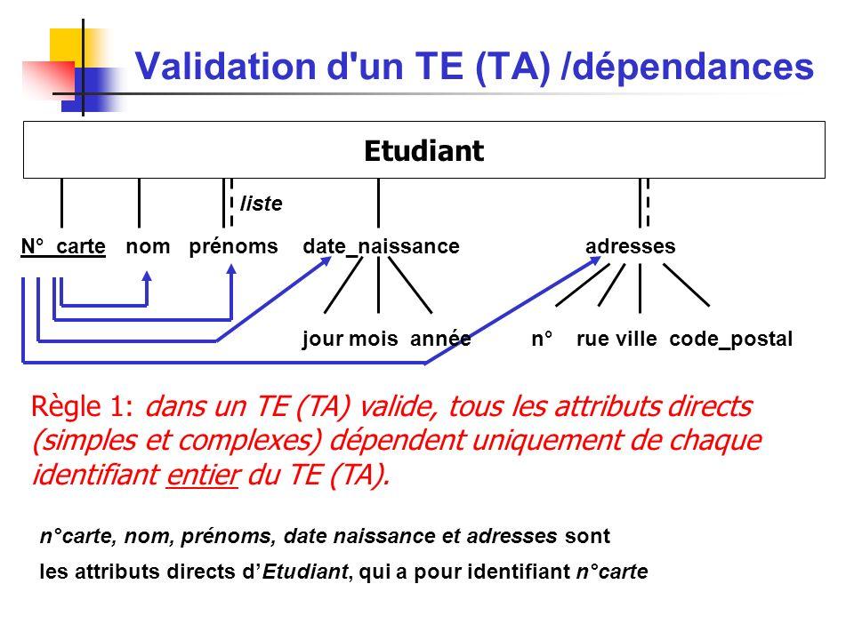 Validation d un TE (TA) /dépendances Etudiant N°_carte nom prénoms date_naissance adresses liste jour mois année n° rue ville code_postal Règle 1: dans un TE (TA) valide, tous les attributs directs (simples et complexes) dépendent uniquement de chaque identifiant entier du TE (TA).