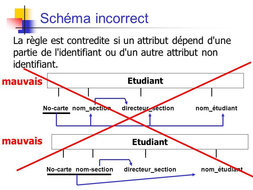 Schéma incorrect La règle est contredite si un attribut dépend d une partie de l identifiant ou d un autre attribut non identifiant.
