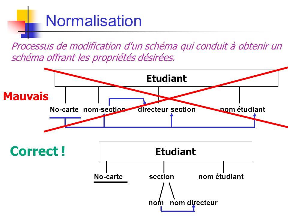 Normalisation Processus de modification d un schéma qui conduit à obtenir un schéma offrant les propriétés désirées.