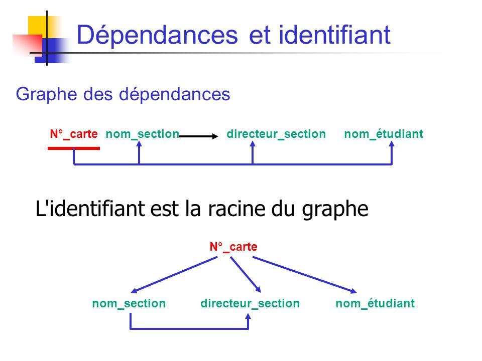 Dépendances et identifiant Graphe des dépendances N°_carte nom_section directeur_section nom_étudiant L identifiant est la racine du graphe N°_carte nom_sectiondirecteur_sectionnom_étudiant