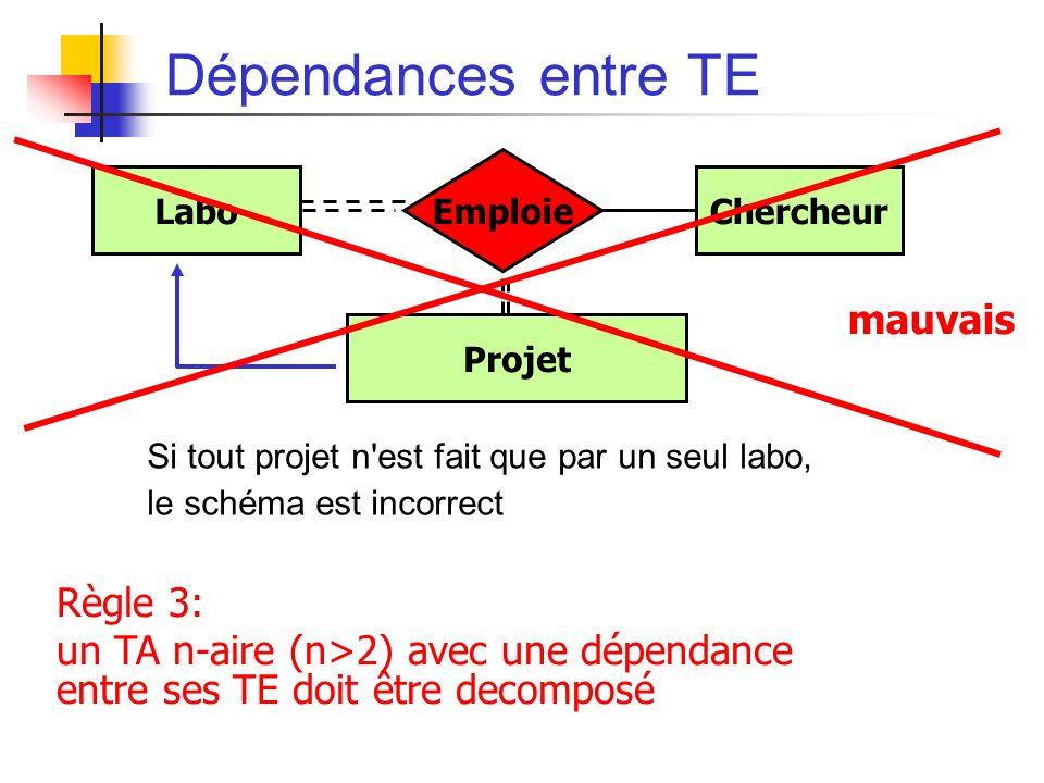 Dépendances entre TE Si tout projet n est fait que par un seul labo, le schéma est incorrect LaboChercheur Emploie Projet mauvais Règle 3: un TA n-aire (n>2) avec une dépendance entre ses TE doit être decomposé