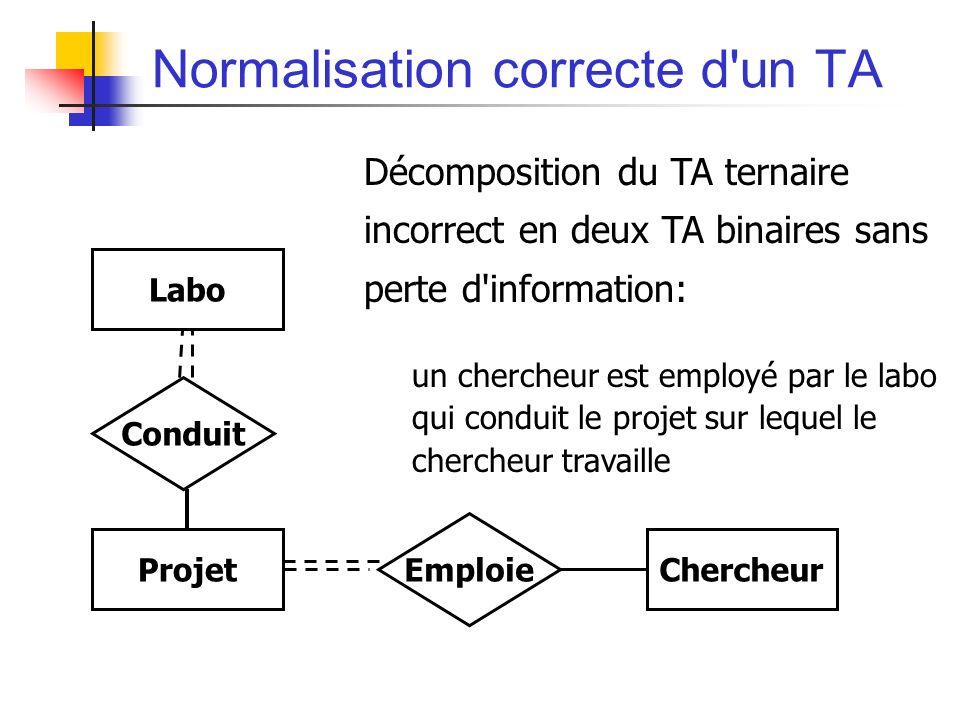 Normalisation correcte d un TA Décomposition du TA ternaire incorrect en deux TA binaires sans perte d information: un chercheur est employé par le labo qui conduit le projet sur lequel le chercheur travaille Chercheur Emploie Projet Conduit Labo