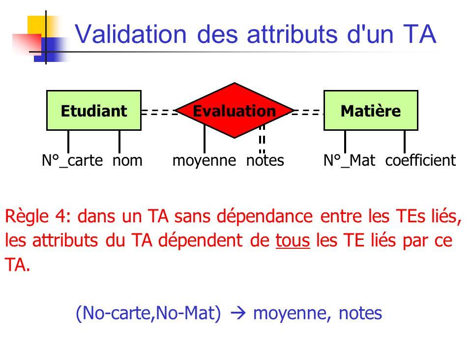 Validation des attributs d un TA Règle 4: dans un TA sans dépendance entre les TEs liés, les attributs du TA dépendent de tous les TE liés par ce TA.