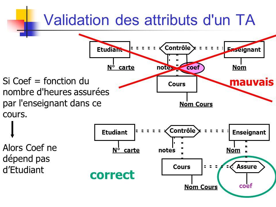 Validation des attributs d un TA Si Coef = fonction du nombre d heures assurées par l enseignant dans ce cours.