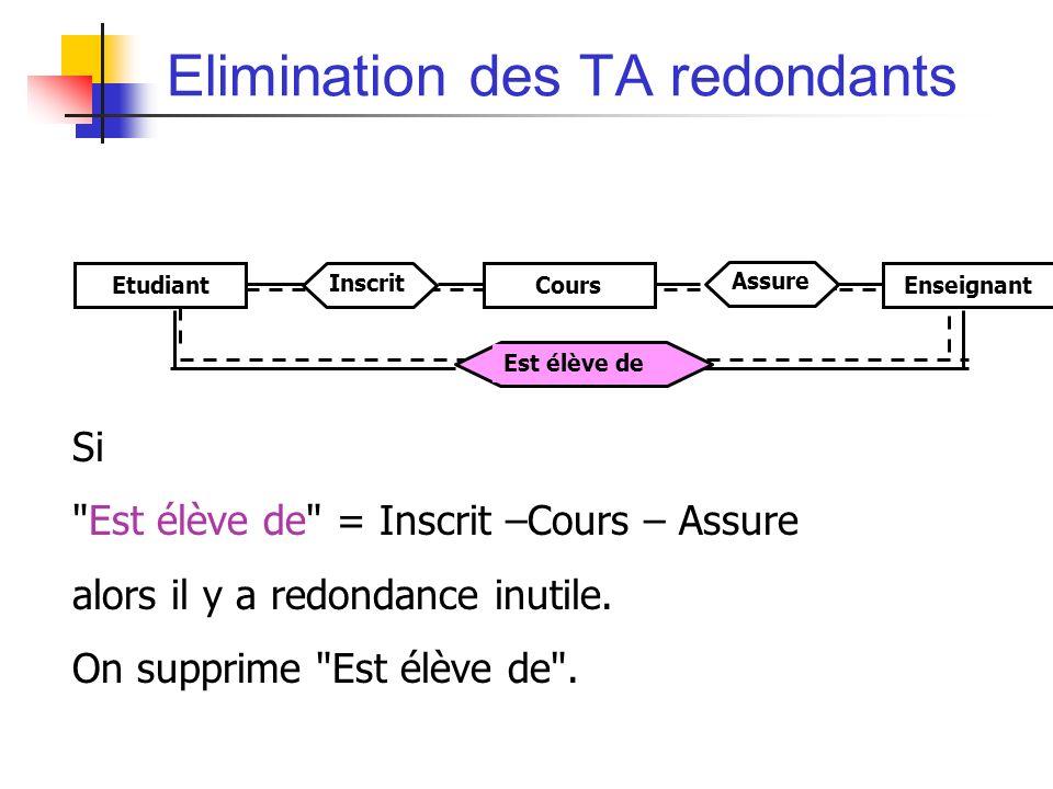 Elimination des TA redondants Si Est élève de = Inscrit –Cours – Assure alors il y a redondance inutile.